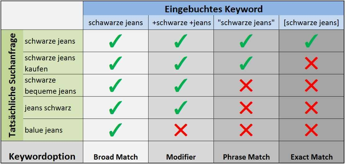 Goolge AdWords Keyword Optionen. Broad Match, Modifier, Phrase Match, Exact Match.